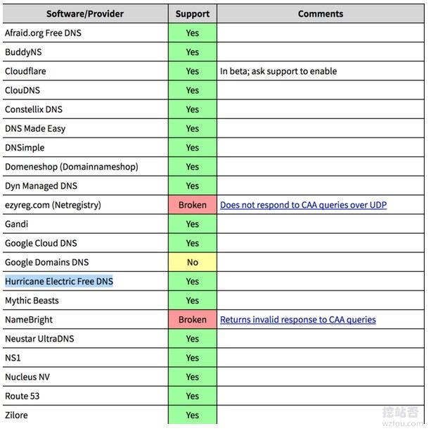 京东云DNS支持CAA