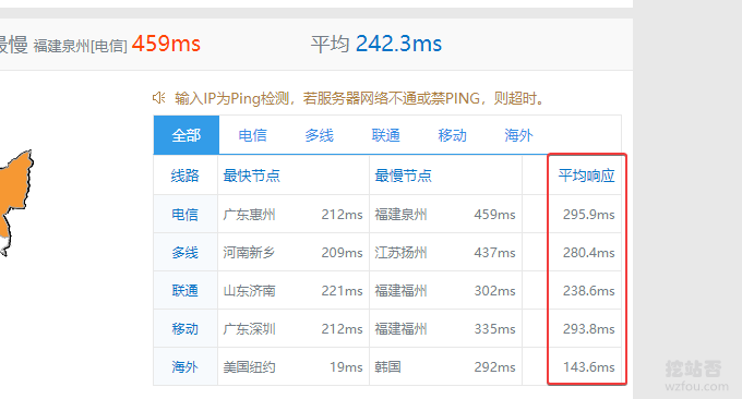 Vultr VPS平均Ping值