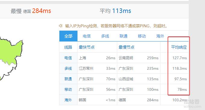 腾讯云韩国VPS平均响应