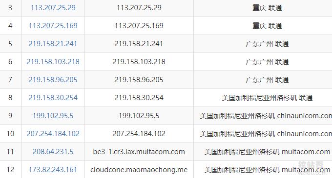 CloudCone美国CN2 VPS联通线路