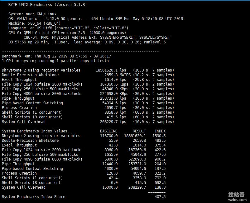CloudCone美国CN2 VPS综合性能