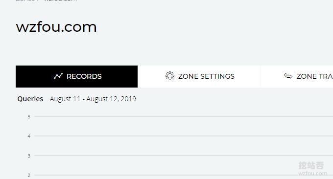 ClouDNS同步DNS记录
