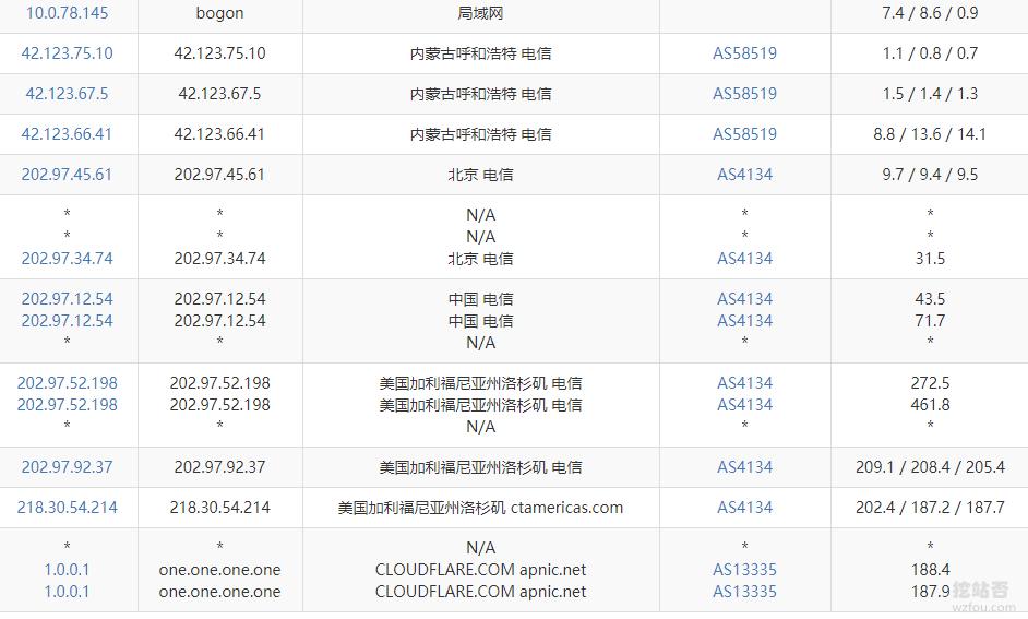 CloudFlare免费CDN自定义线路