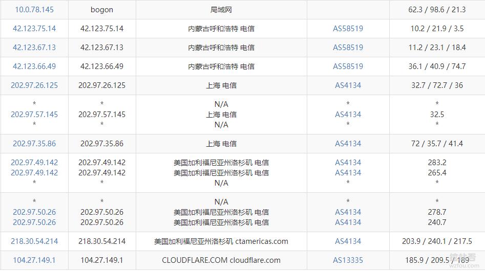 CloudFlare免费CDN默认线路