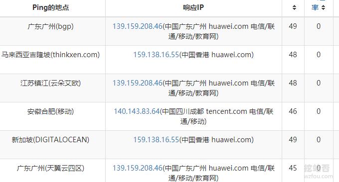 华为云免费DNS节点