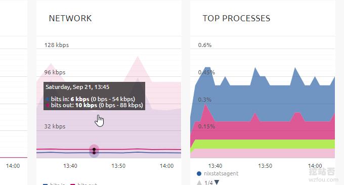 NIXStats网络监控图表