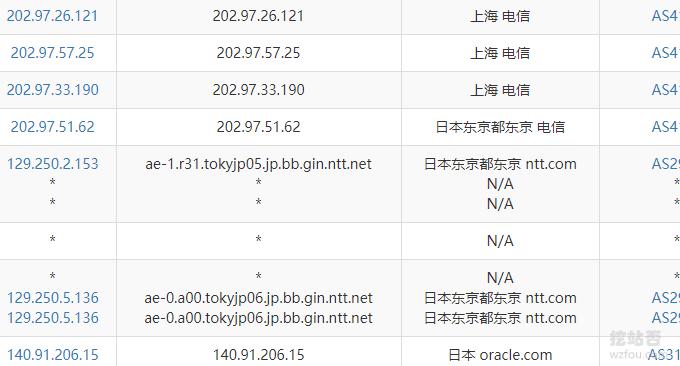 Oracle Cloud甲骨文电信NTT