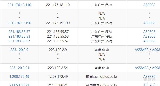 Oracle Cloud甲骨文韩国VPS移动线路