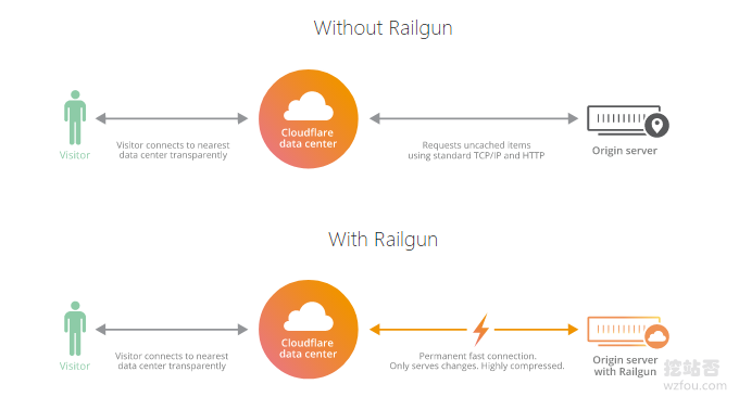 Cloudflare Railgun工作原理