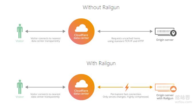 Cloudflare Railgun工作原理