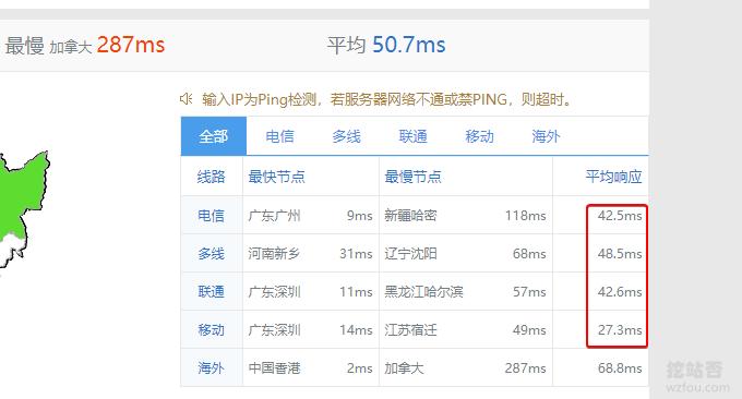 GigsGigsCloud香港平均Ping值