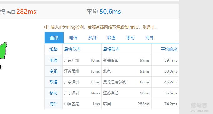 OranMe香港VPS主机的平均Ping值