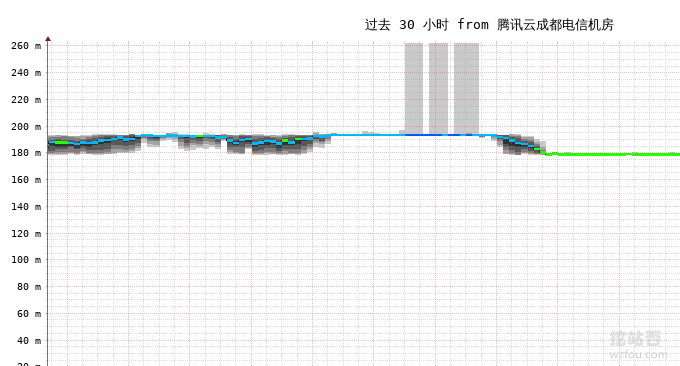 Linode VPS线路稳定性