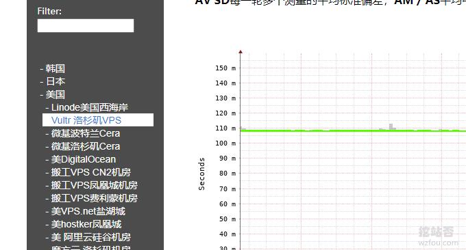 Vultr VPS稳定性监控