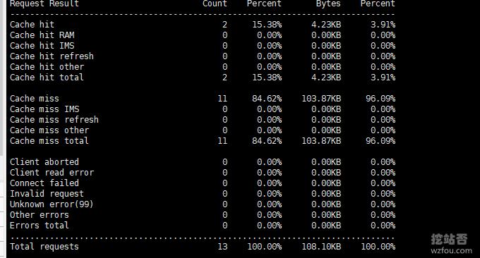 自建ATS CDN系统缓存命中率