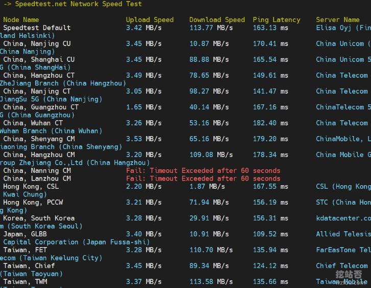 OLink Cloud速度测试结果图